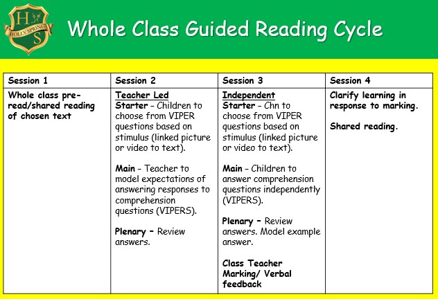 Reading cycle